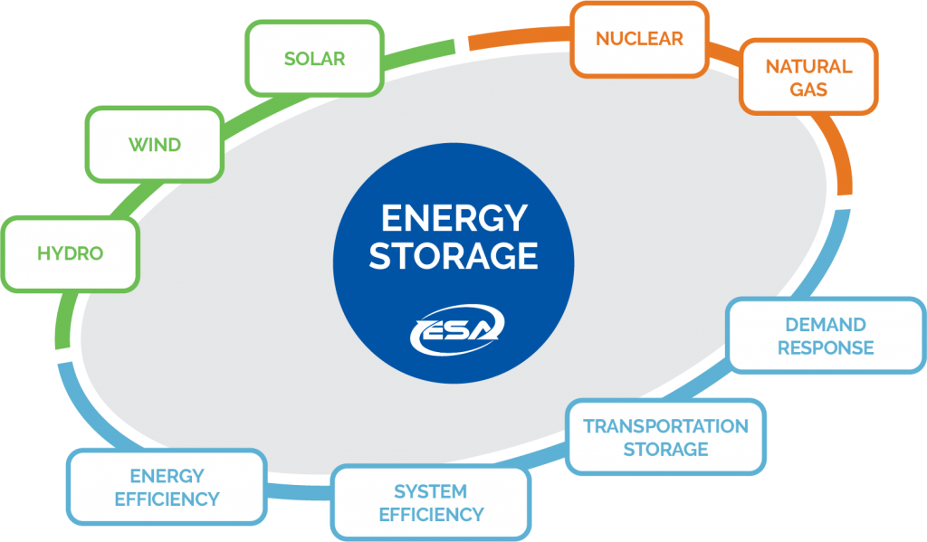 Energy Storage is the hub of the energy grid
