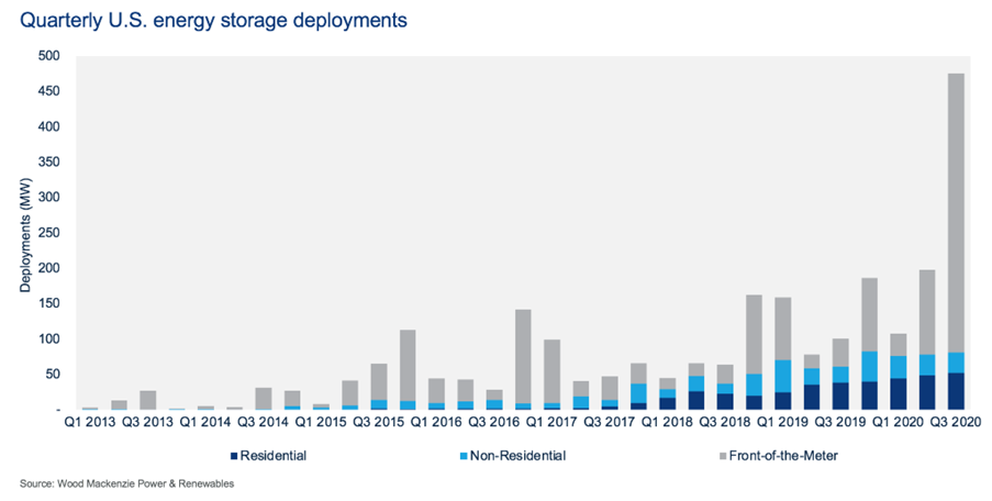 Quarterly U.S. Energy storage deployments graph comparing residential, non-residential, and front-of-meter storage quarterly deployments Q1 2013 - Q3 2020.